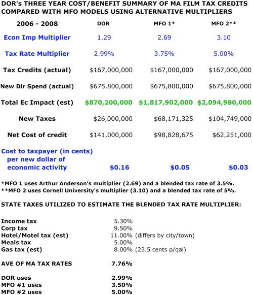 DOR-2009-SpreadSheet