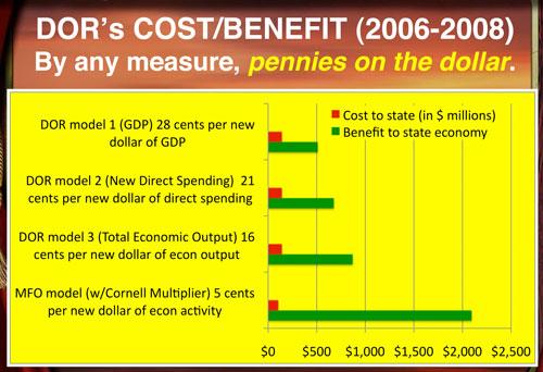 DOR 2009 Cost/Benefit Charts