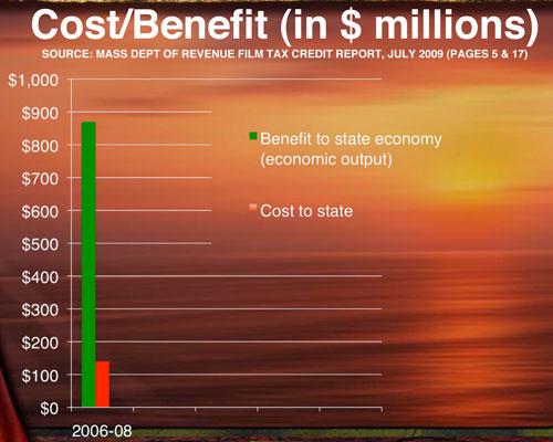 Cost vs Economic Impact