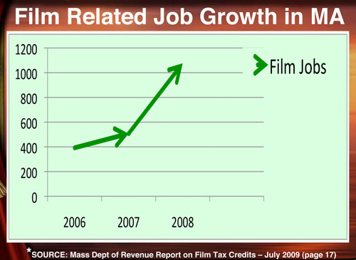 Film Job Growth 2006-2008